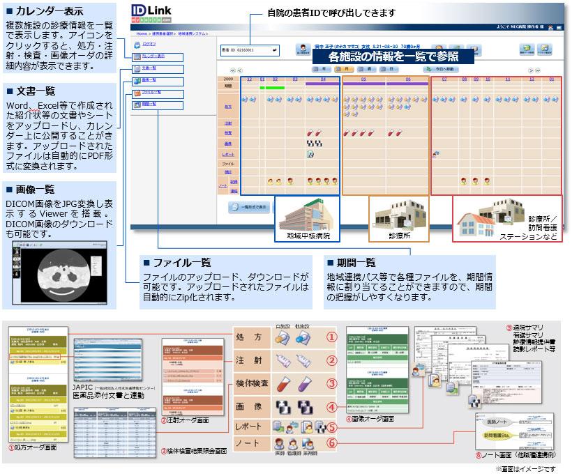 地域医療連携ネットワークシステム【ID-LINK】の概要図